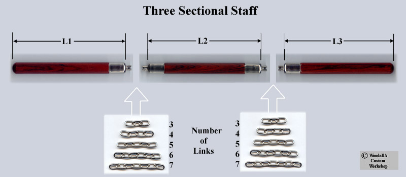 Three_section_staff_gallery/three_section_staff_layout.jpg